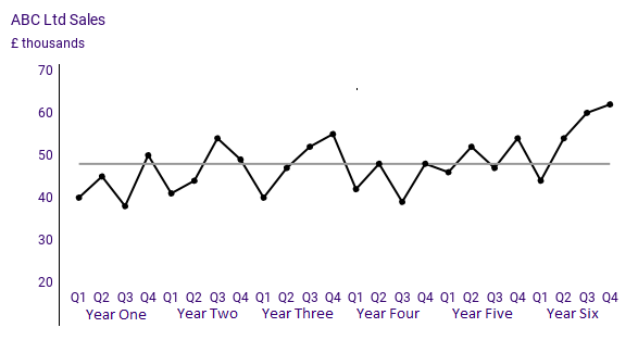 Deming Alliance - Process Behaviour Charts - An Introduction