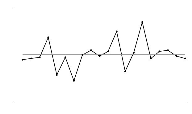Run Chart - Process A