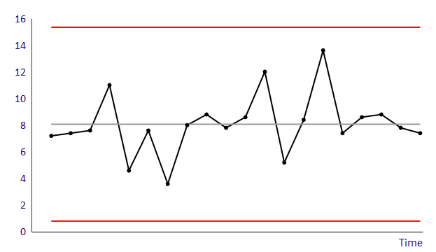 Run chart with natural process limits - process A