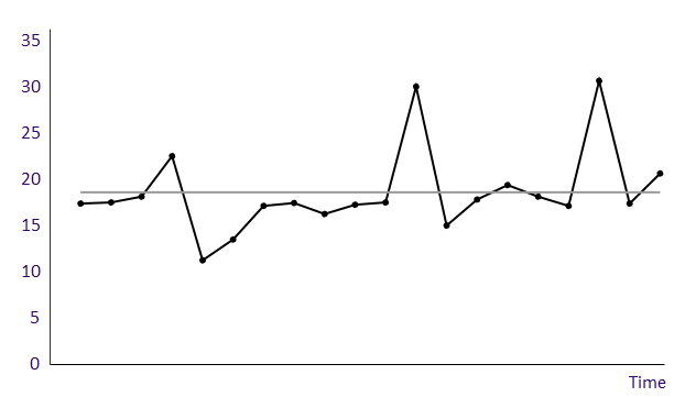 Run chart  - Process B