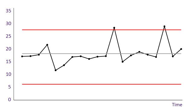 Run chart with natural process limits - process B