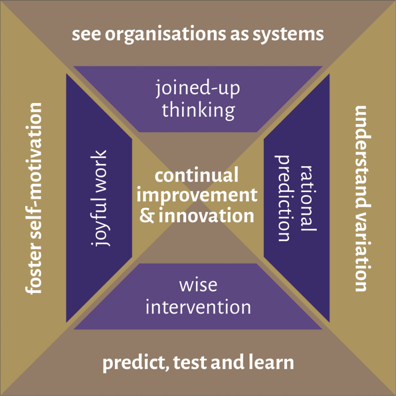Improvement Pyramid