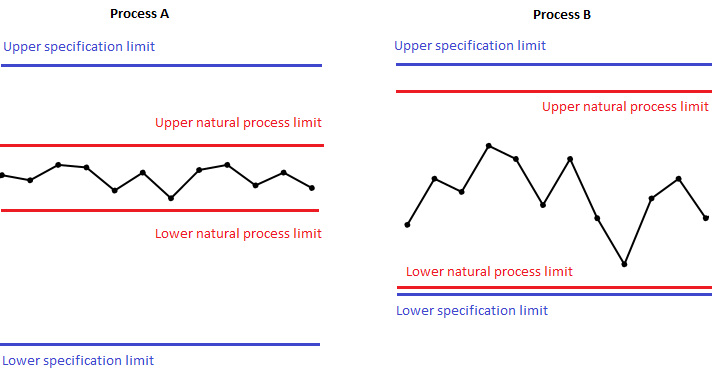 Fig. 2 - Process performance against specifications
